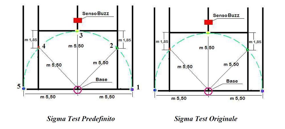 Sigma test